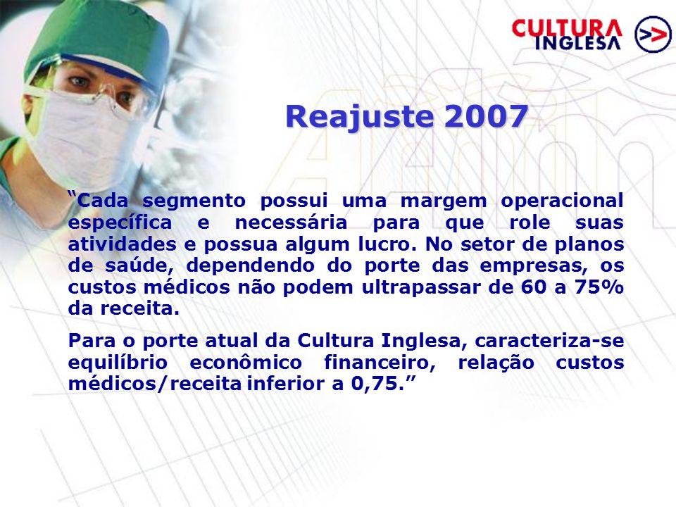 Reajuste 2007 Cada segmento possui uma margem operacional específica e necessária para que role suas atividades e possua algum lucro.