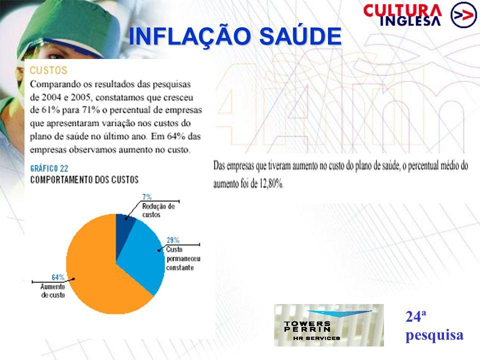 INFLAÇÃO SAÚDE 24ª pesquisa
