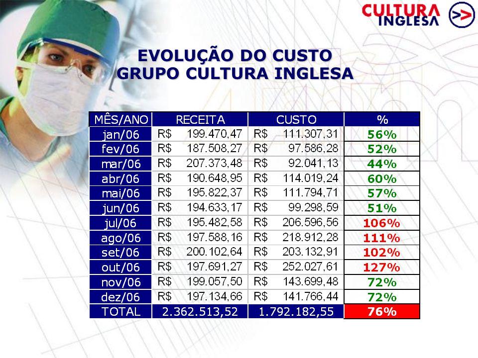 EVOLUÇÃO DO CUSTO GRUPO CULTURA INGLESA