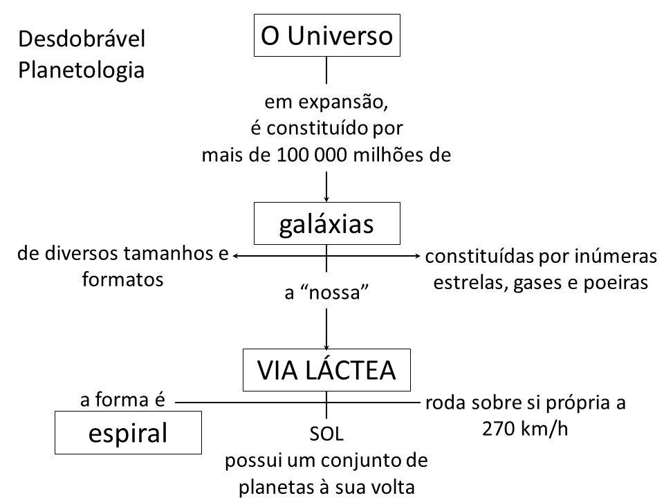 """Desdobrável Planetologia O Universo em expansão, é constituído por mais de 100 000 milhões de galáxias a """"nossa"""" constituídas por inúmeras estrelas, g"""