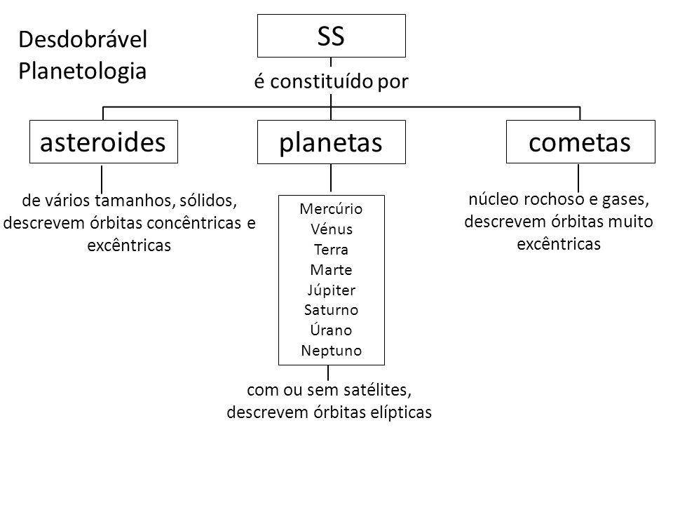 Desdobrável Planetologia SS é constituído por planetas núcleo rochoso e gases, descrevem órbitas muito excêntricas asteroidescometas de vários tamanho