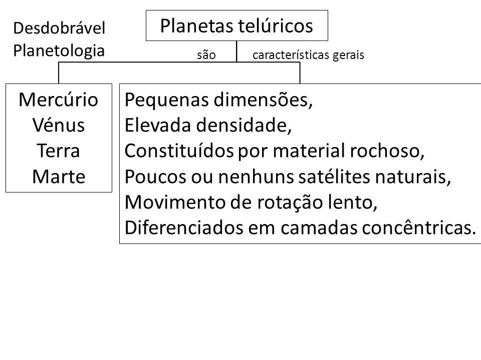 Desdobrável Planetologia Planetas telúricos características gerais Mercúrio Vénus Terra Marte Pequenas dimensões, Elevada densidade, Constituídos por