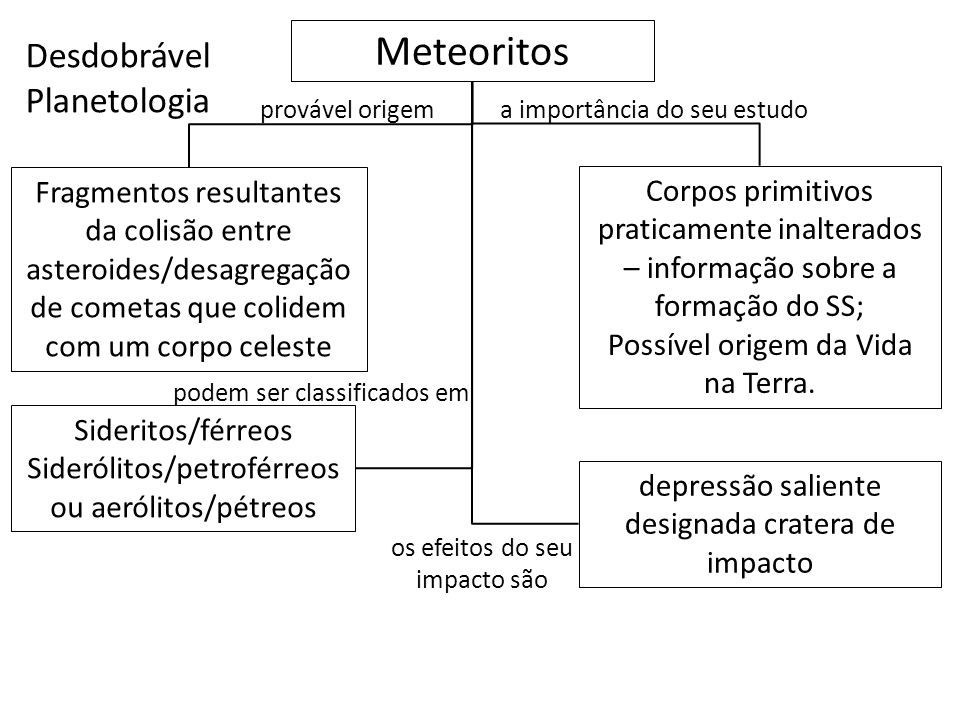 Desdobrável Planetologia Meteoritos a importância do seu estudo Fragmentos resultantes da colisão entre asteroides/desagregação de cometas que colidem
