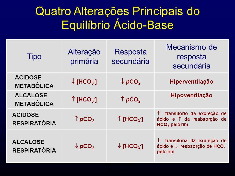 FMUC 2007/2008 Bioquímica I Quatro Alterações Principais do Equilíbrio Ácido-Base Tipo Alteração primária Resposta secundária Mecanismo de resposta se