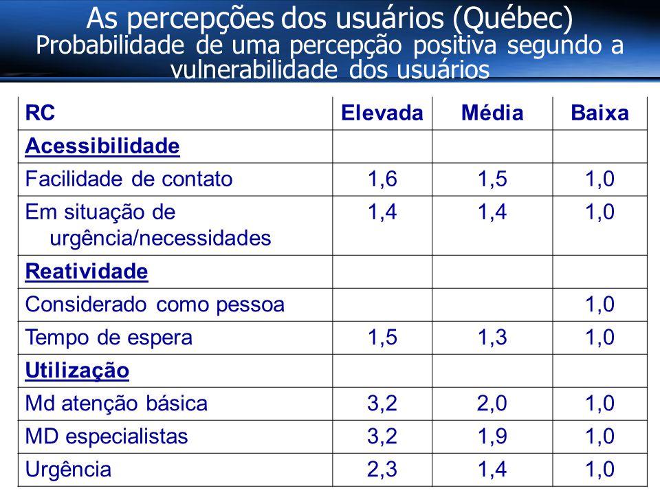 As percepções dos usuários (Québec) Probabilidade de uma percepção positiva segundo a vulnerabilidade dos usuários RCElevadaMédiaBaixa Acessibilidade Facilidade de contato1,61,51,0 Em situação de urgência/necessidades 1,4 1,0 Reatividade Considerado como pessoa 1,0 Tempo de espera1,51,31,0 Utilização Md atenção básica3,22,01,0 MD especialistas3,21,91,0 Urgência2,31,41,0
