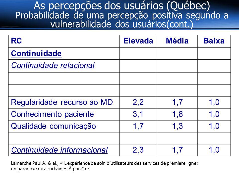 As percepções dos usuários (Québec) Probabilidade de uma percepção positiva segundo a vulnerabilidade dos usuários(cont.) RCElevadaMédiaBaixa Continuidade Continuidade relacional Regularidade recurso ao MD2,21,71,0 Conhecimento paciente3,11,81,0 Qualidade comunicação1,71,31,0 Continuidade informacional2,31,71,0 Lamarche Paul A.