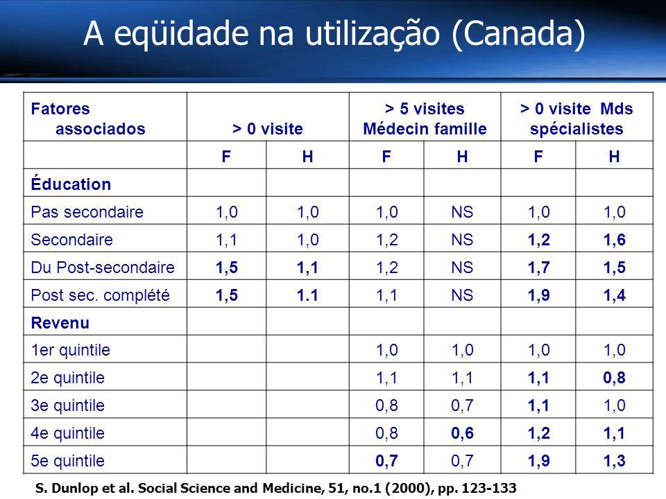 A eqüidade na utilização (Canada) Fatores associados> 0 visite > 5 visites Médecin famille > 0 visite Mds spécialistes FHFHFH Éducation Pas secondaire1,0 NS1,0 Secondaire1,11,01,2NS1,21,6 Du Post-secondaire1,51,11,2NS1,71,5 Post sec.