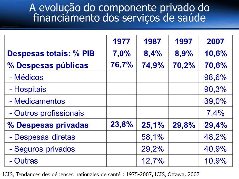 A evolução do componente privado do financiamento dos serviços de saúde 1977198719972007 Despesas totais: % PIB7,0%8,4%8,9%10,6% % Despesas públicas 76,7% 74,9%70,2%70,6% - Médicos 98,6% - Hospitais 90,3% - Medicamentos 39,0% - Outros profissionais 7,4% % Despesas privadas 23,8% 25,1%29,8%29,4% - Despesas diretas 58,1% 48,2% - Seguros privados 29,2% 40,9% - Outras 12,7% 10,9% ICIS, Tendances des dépenses nationales de santé : 1975-2007, ICIS, Ottawa, 2007
