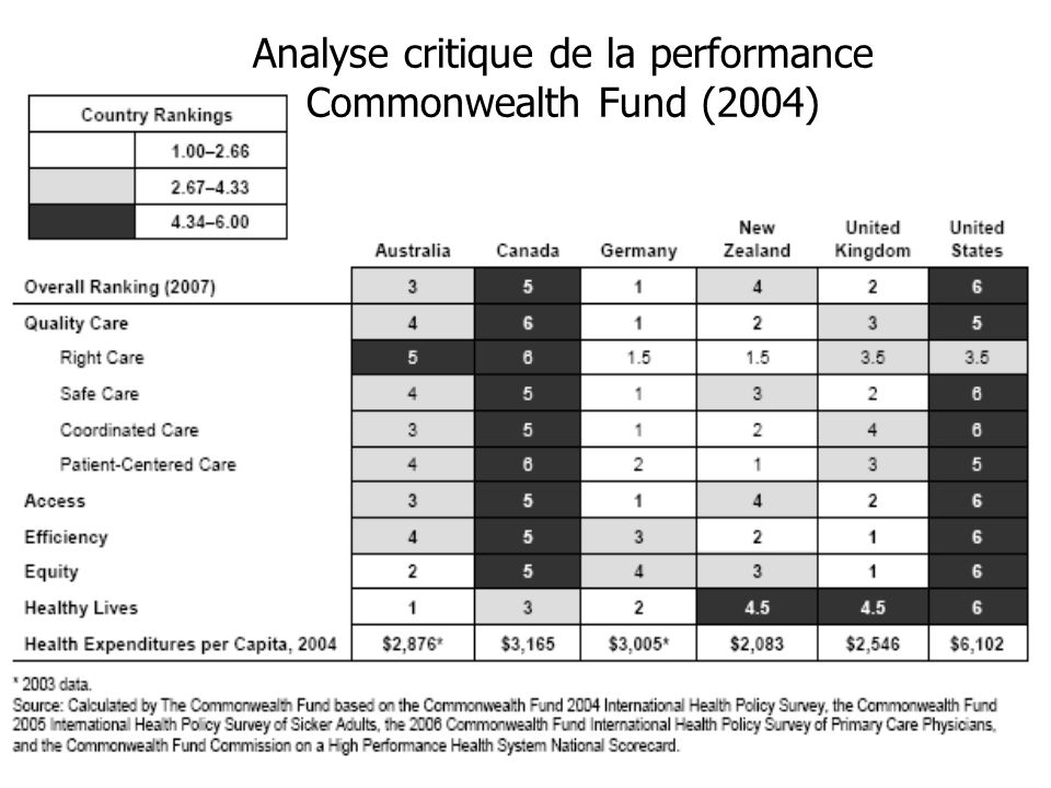 Analyse critique de la performance Commonwealth Fund (2004)