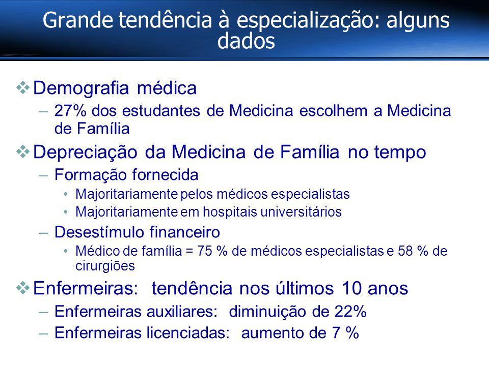 Grande tendência à especialização: alguns dados  Demografia médica –27% dos estudantes de Medicina escolhem a Medicina de Família  Depreciação da Medicina de Família no tempo –Formação fornecida Majoritariamente pelos médicos especialistas Majoritariamente em hospitais universitários –Desestímulo financeiro Médico de família = 75 % de médicos especialistas e 58 % de cirurgiões  Enfermeiras: tendência nos últimos 10 anos –Enfermeiras auxiliares: diminuição de 22% –Enfermeiras licenciadas: aumento de 7 %