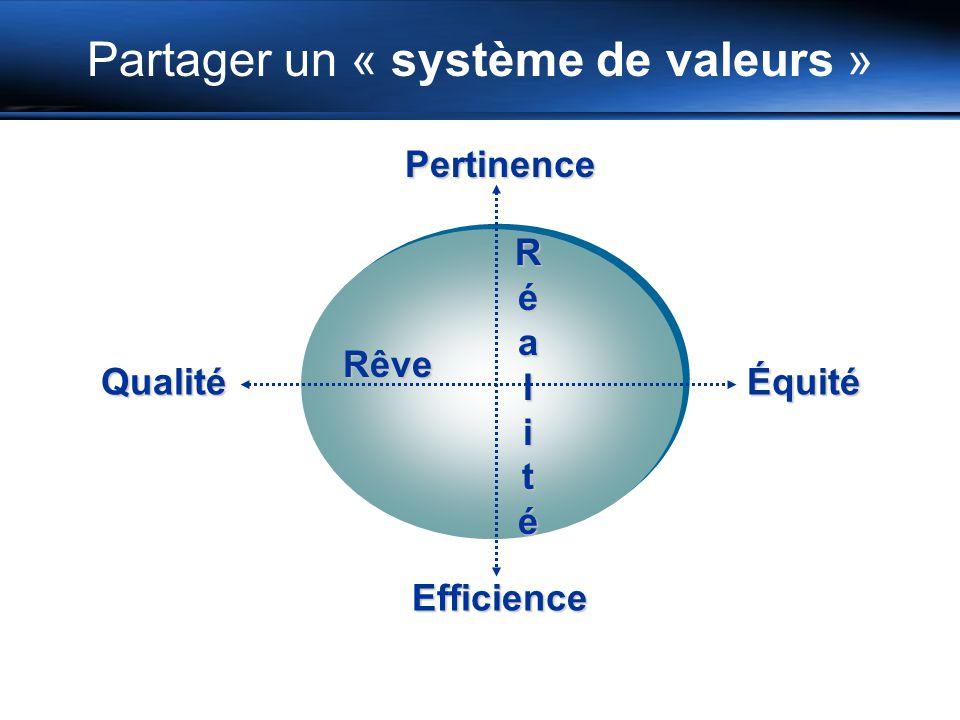 Pertinence Rêve Équité Efficience Qualité Réalité Partager un « système de valeurs »