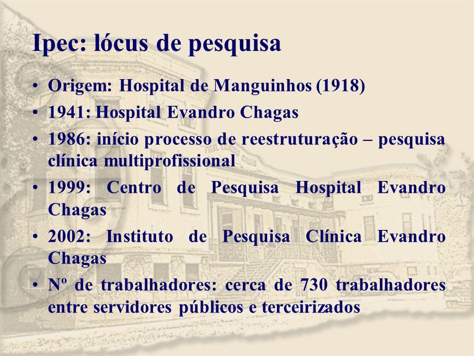 Ipec: lócus de pesquisa Origem: Hospital de Manguinhos (1918) 1941: Hospital Evandro Chagas 1986: início processo de reestruturação – pesquisa clínica