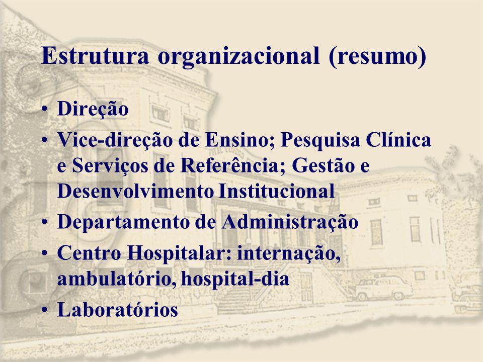 Estrutura organizacional (resumo) Direção Vice-direção de Ensino; Pesquisa Clínica e Serviços de Referência; Gestão e Desenvolvimento Institucional De