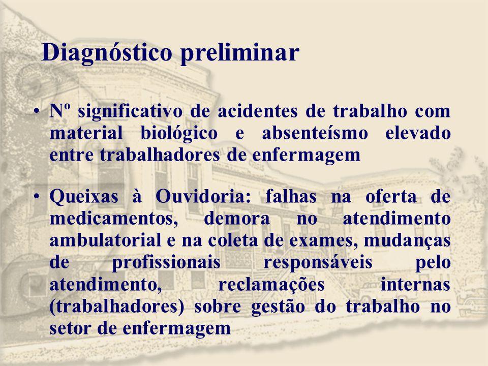 Diagnóstico preliminar Nº significativo de acidentes de trabalho com material biológico e absenteísmo elevado entre trabalhadores de enfermagem Queixa