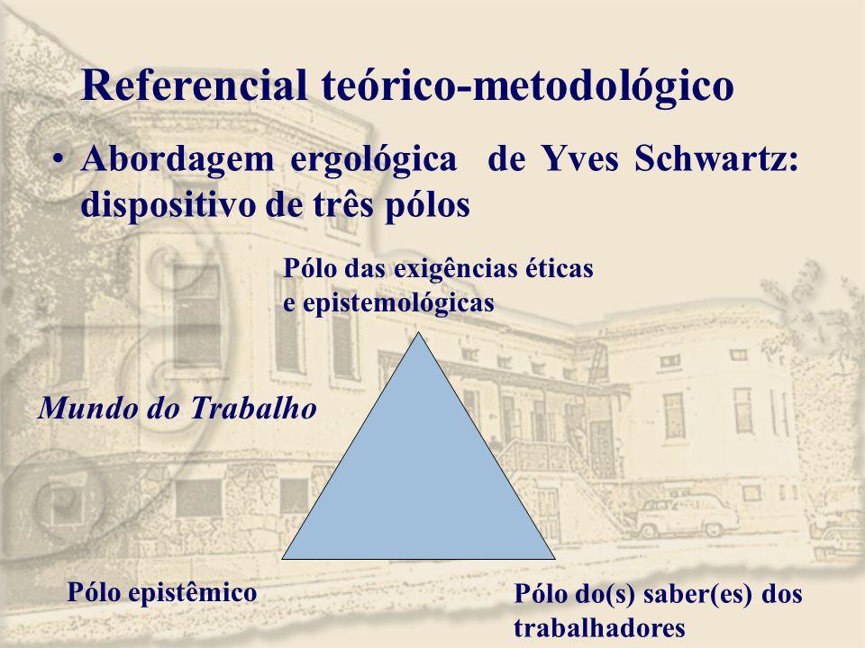 Referencial teórico-metodológico Abordagem ergológica de Yves Schwartz: dispositivo de três pólos Pólo das exigências éticas e epistemológicas Pólo ep