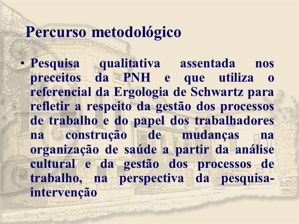 Percurso metodológico Pesquisa qualitativa assentada nos preceitos da PNH e que utiliza o referencial da Ergologia de Schwartz para refletir a respeit