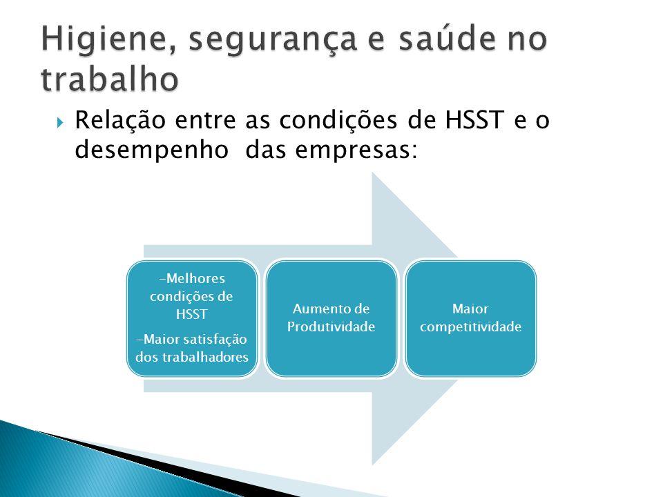  Relação entre as condições de HSST e o desempenho das empresas: -Melhores condições de HSST -Maior satisfação dos trabalhadores Aumento de Produtivi