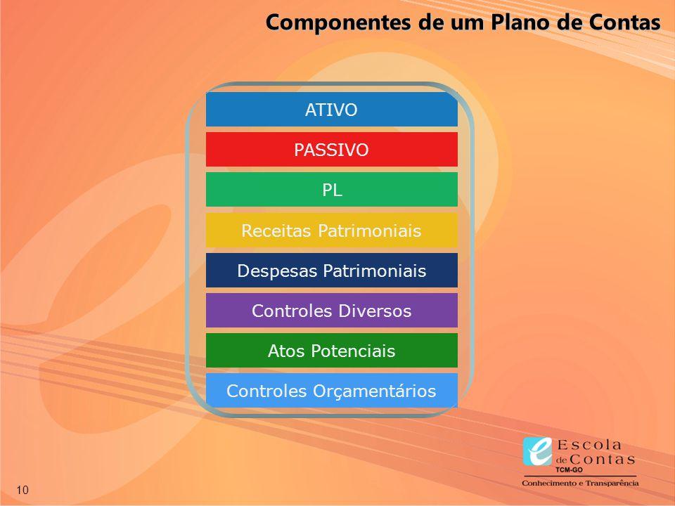 10 ATIVO PASSIVO PL Receitas Patrimoniais Despesas Patrimoniais Controles Diversos Atos Potenciais Controles Orçamentários Componentes de um Plano de