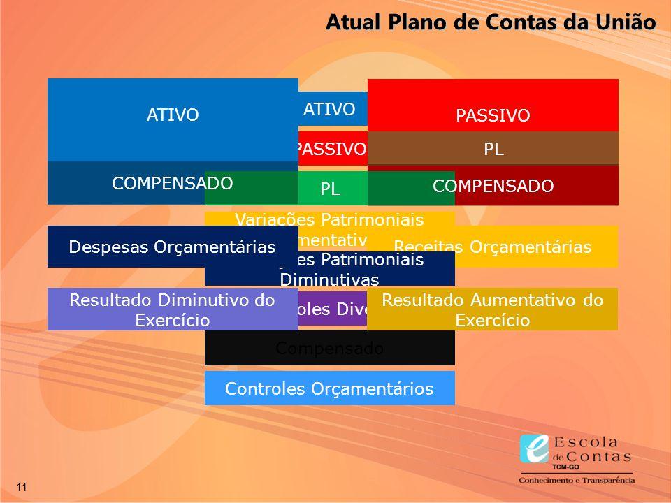 11 ATIVO PASSIVO Variações Patrimoniais Aumentativas Variações Patrimoniais Diminutivas Controles Diversos Atos Potenciais Controles Orçamentários ATI