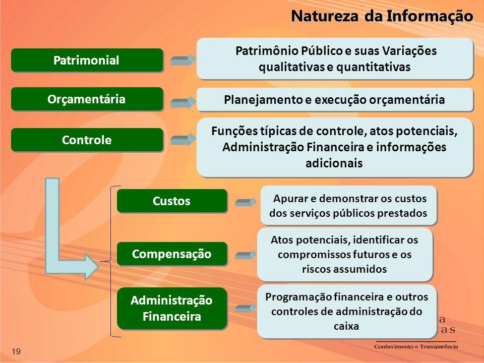 19 Patrimonial Orçamentária Compensação Planejamento e execução orçamentária Atos potenciais, identificar os compromissos futuros e os riscos assumido