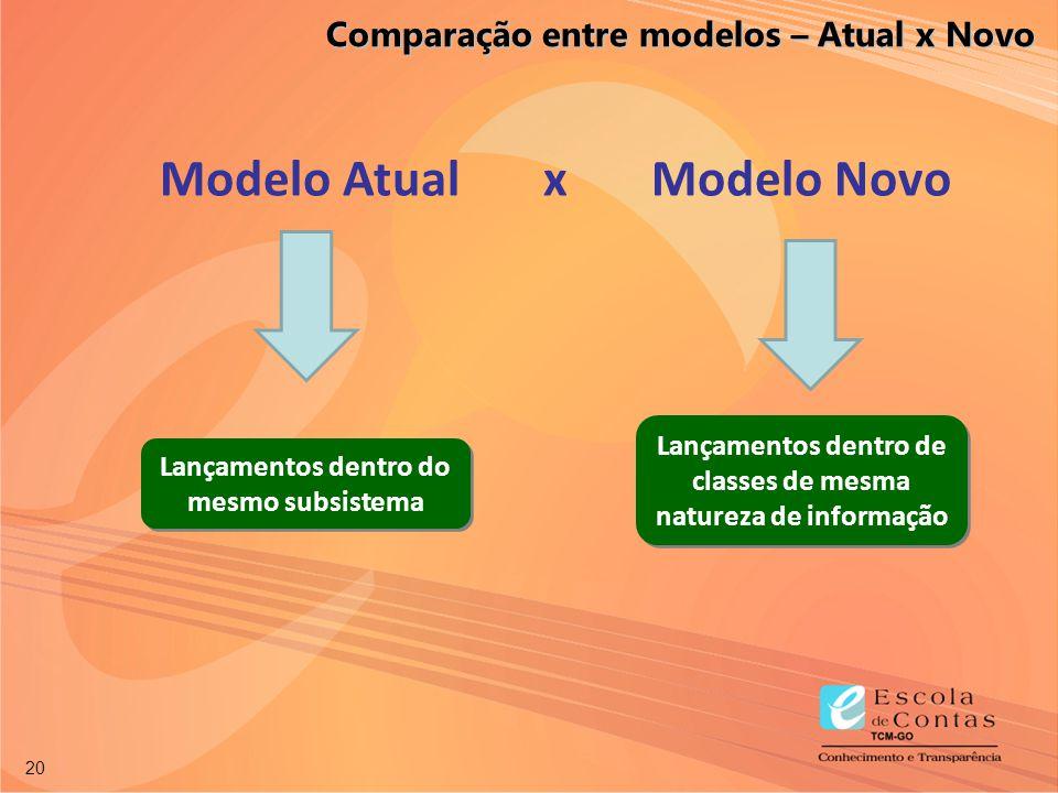 20 Modelo Atual x Modelo Novo Lançamentos dentro do mesmo subsistema Lançamentos dentro de classes de mesma natureza de informação Comparação entre mo