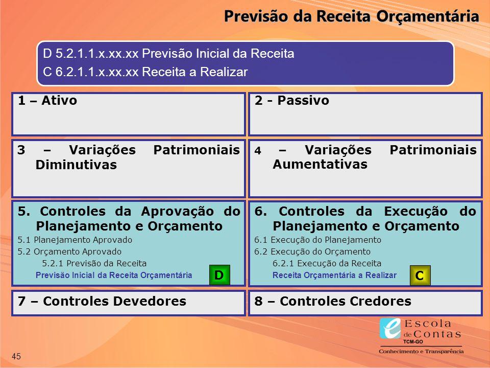 45 D 5.2.1.1.x.xx.xx Previsão Inicial da Receita C 6.2.1.1.x.xx.xx Receita a Realizar 5. Controles da Aprovação do Planejamento e Orçamento 5.1 Planej