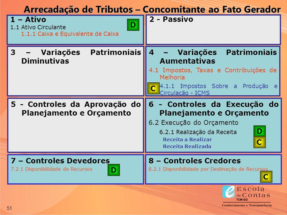 51 7 – Controles Devedores 7.2.1 Disponibilidade de Recursos 8 – Controles Credores 8.2.1 Disponibilidade por Destinação de Recursos 1 – Ativo 1.1 Ati