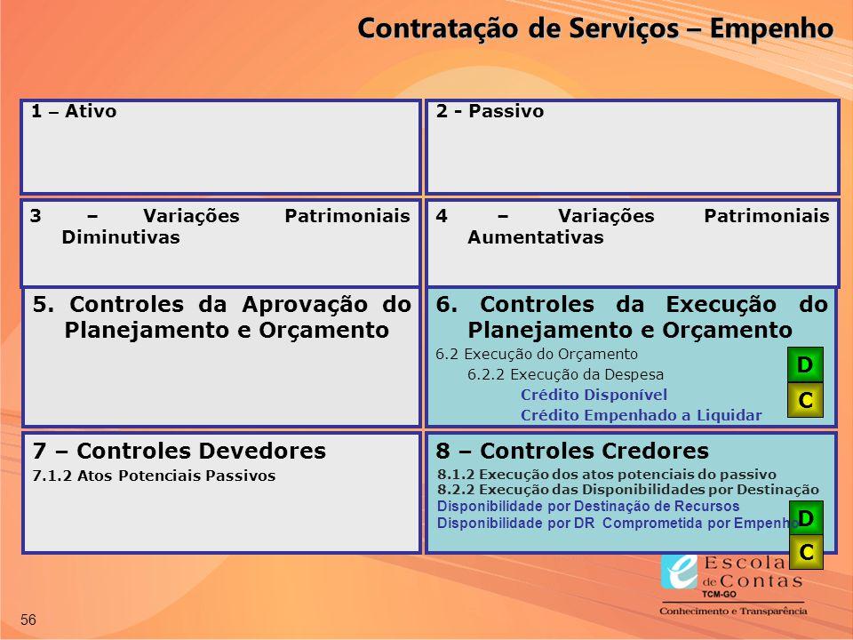 56 7 – Controles Devedores 7.1.2 Atos Potenciais Passivos 8 – Controles Credores D C 6. Controles da Execução do Planejamento e Orçamento 6.2 Execução