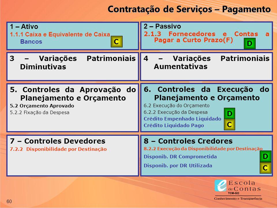 60 1 – Ativo 1.1.1 Caixa e Equivalente de Caixa Bancos 2 – Passivo 2.1.3 Fornecedores e Contas a Pagar a Curto Prazo(F) C D 7 – Controles Devedores 7.