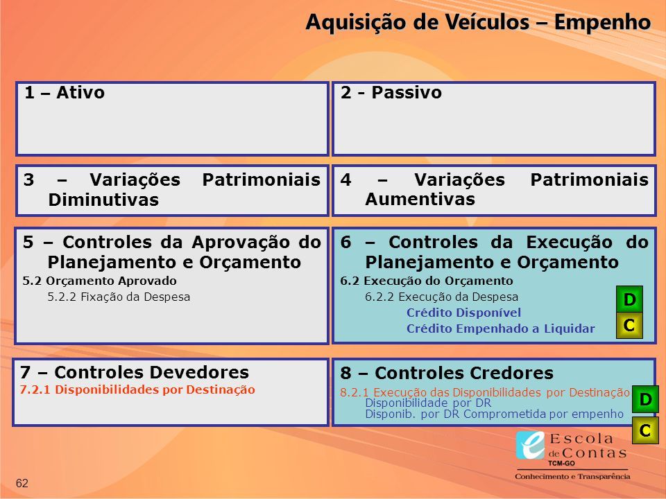 62 3 – Variações Patrimoniais Diminutivas 4 – Variações Patrimoniais Aumentivas 6 – Controles da Execução do Planejamento e Orçamento 6.2 Execução do