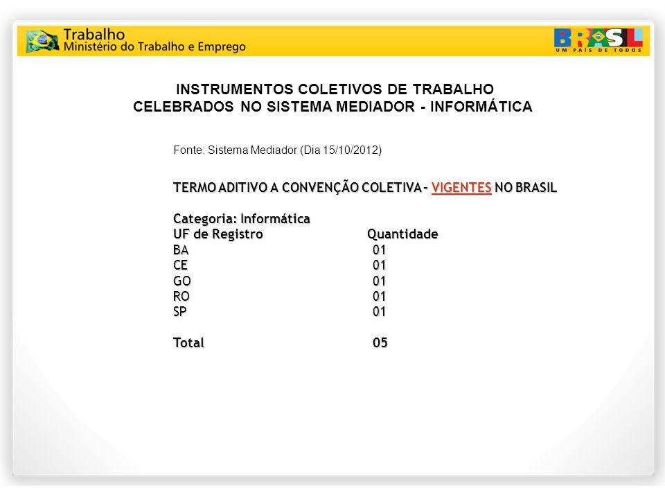 INSTRUMENTOS COLETIVOS DE TRABALHO CELEBRADOS NO SISTEMA MEDIADOR - INFORMÁTICA Fonte: Sistema Mediador (Dia 15/10/2012) TERMO ADITIVO A CONVENÇÃO COLETIVA – VIGENTES NO BRASIL Categoria: Informática UF de Registro Quantidade BA01 CE01 GO01 RO01 SP01 Total 05