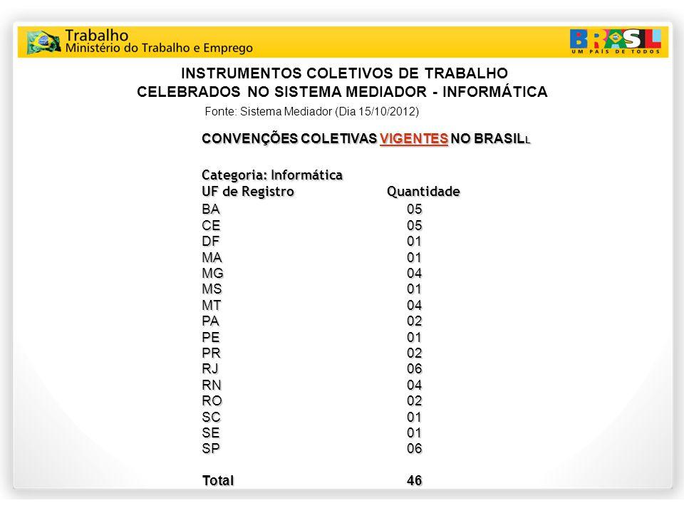 INSTRUMENTOS COLETIVOS DE TRABALHO CELEBRADOS NO SISTEMA MEDIADOR - INFORMÁTICA Fonte: Sistema Mediador (Dia 15/10/2012) CONVENÇÕES COLETIVAS VIGENTES NO BRASIL L Categoria: Informática UF de Registro Quantidade BA05 CE05 DF01 MA01 MG04 MS01 MT04 PA02 PE01 PR02 RJ06 RN04 RO02 SC01 SE01 SP06 Total 46