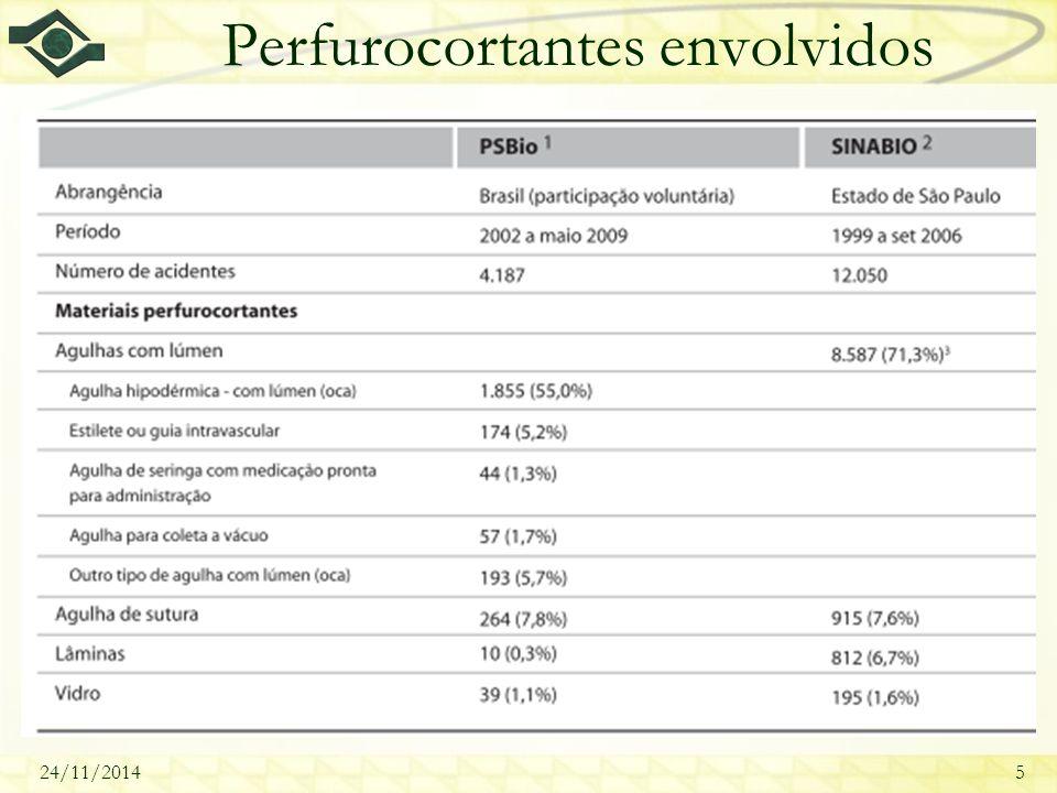 24/11/20145 Perfurocortantes envolvidos
