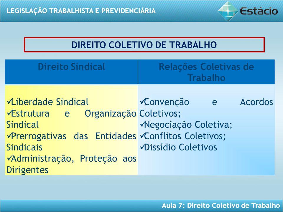 LEGISLAÇÃO TRABALHISTA E PREVIDENCIÁRIA Aula 7: Direito Coletivo de Trabalho Direito SindicalRelações Coletivas de Trabalho Liberdade Sindical Estrutu
