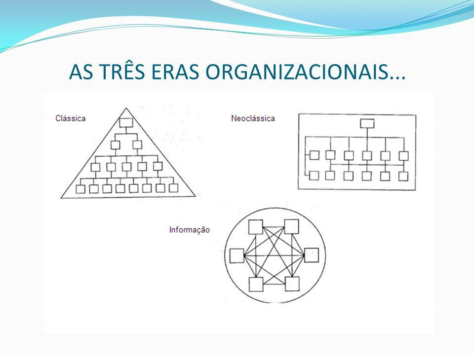 AS TRÊS ERAS ORGANIZACIONAIS...