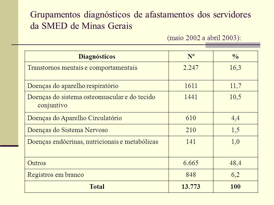 Grupamentos diagnósticos de afastamentos dos servidores da SMED de Minas Gerais (maio 2002 a abril 2003): DiagnósticosNº% Transtornos mentais e compor