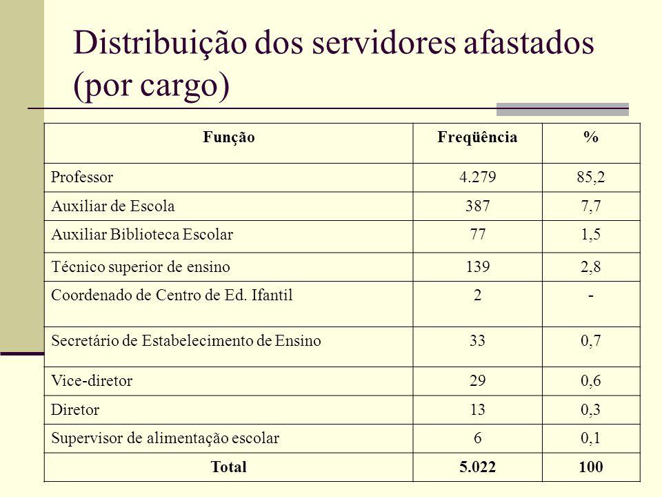 Distribuição dos servidores afastados (por cargo) FunçãoFreqüência% Professor4.27985,2 Auxiliar de Escola3877,7 Auxiliar Biblioteca Escolar771,5 Técni