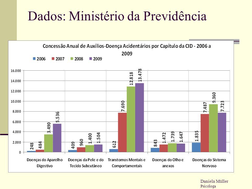 Dados: Ministério da Previdência Daniela Müller Psicóloga