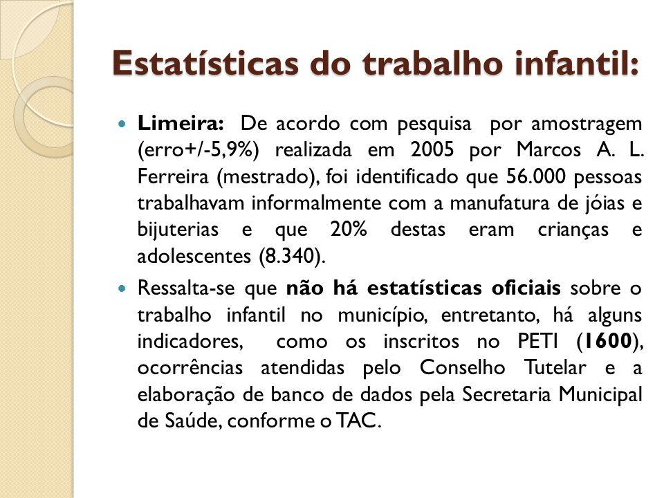 Estatísticas do trabalho infantil: Limeira: De acordo com pesquisa por amostragem (erro+/-5,9%) realizada em 2005 por Marcos A.