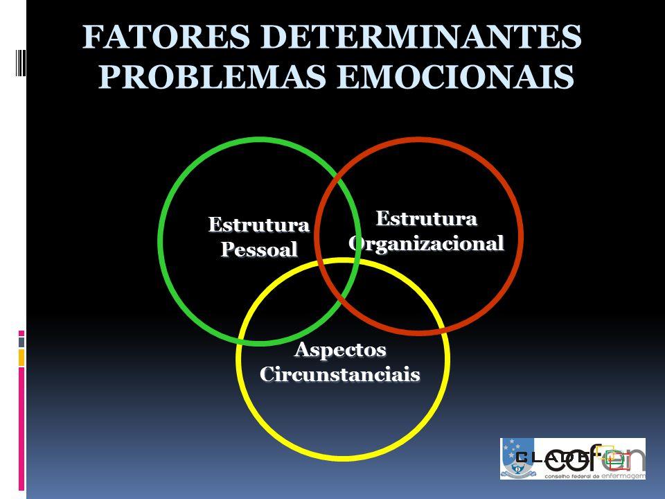 FATORES DETERMINANTES PROBLEMAS EMOCIONAIS Estrutura Pessoal Aspectos Circunstanciais Estrutura Organizacional