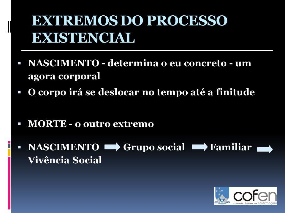 EXTREMOS DO PROCESSO EXISTENCIAL  NASCIMENTO - determina o eu concreto - um agora corporal  O corpo irá se deslocar no tempo até a finitude  MORTE - o outro extremo  NASCIMENTO Grupo social Familiar Vivência Social
