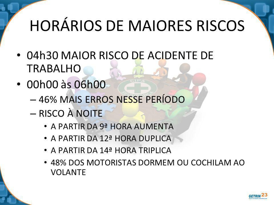 HORÁRIOS DE MAIORES RISCOS 04h30 MAIOR RISCO DE ACIDENTE DE TRABALHO 00h00 às 06h00 – 46% MAIS ERROS NESSE PERÍODO – RISCO À NOITE A PARTIR DA 9ª HORA