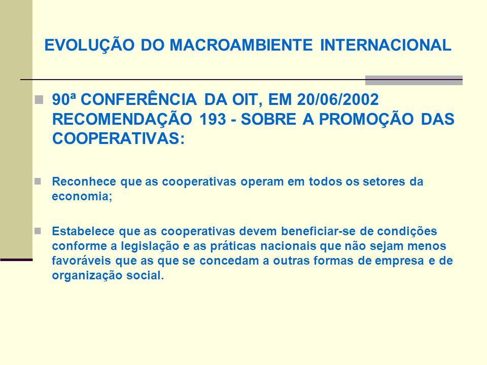 EVOLUÇÃO DO MACROAMBIENTE INTERNACIONAL 90ª CONFERÊNCIA DA OIT, EM 20/06/2002 RECOMENDAÇÃO 193 - SOBRE A PROMOÇÃO DAS COOPERATIVAS: Reconhece que as cooperativas operam em todos os setores da economia; Estabelece que as cooperativas devem beneficiar-se de condições conforme a legislação e as práticas nacionais que não sejam menos favoráveis que as que se concedam a outras formas de empresa e de organização social.