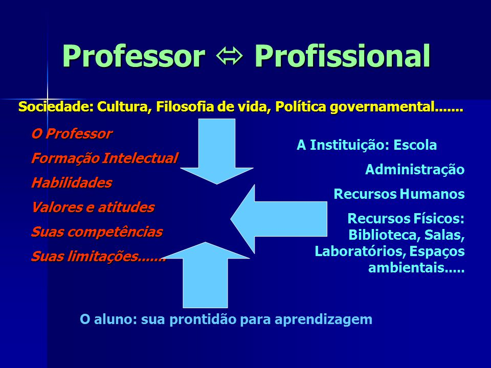 Professor  Profissional Sociedade: Cultura, Filosofia de vida, Política governamental....... A Instituição: Escola Administração Recursos Humanos Rec