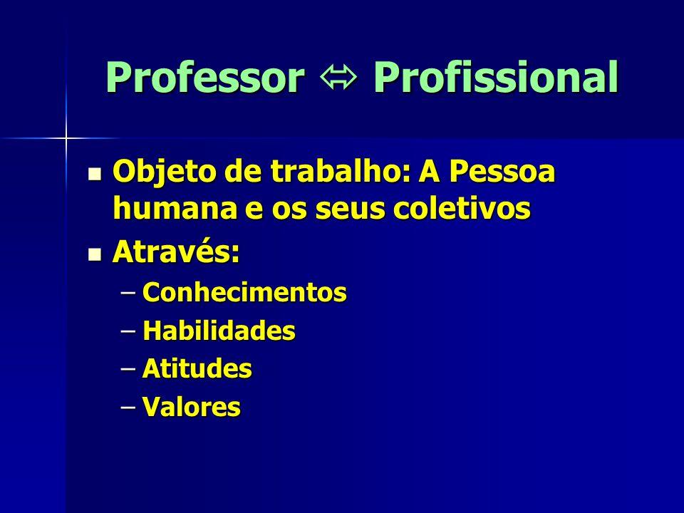 Professor  Profissional Objeto de trabalho: A Pessoa humana e os seus coletivos Objeto de trabalho: A Pessoa humana e os seus coletivos Através: Através: –Conhecimentos –Habilidades –Atitudes –Valores