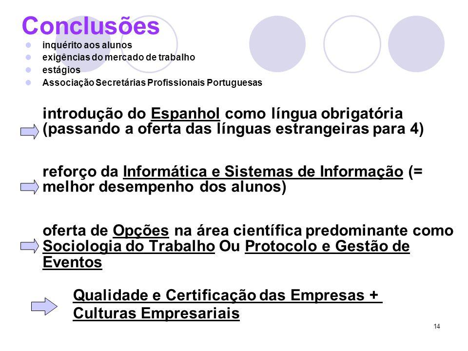 14 Conclusões inquérito aos alunos exigências do mercado de trabalho estágios Associação Secretárias Profissionais Portuguesas introdução do Espanhol