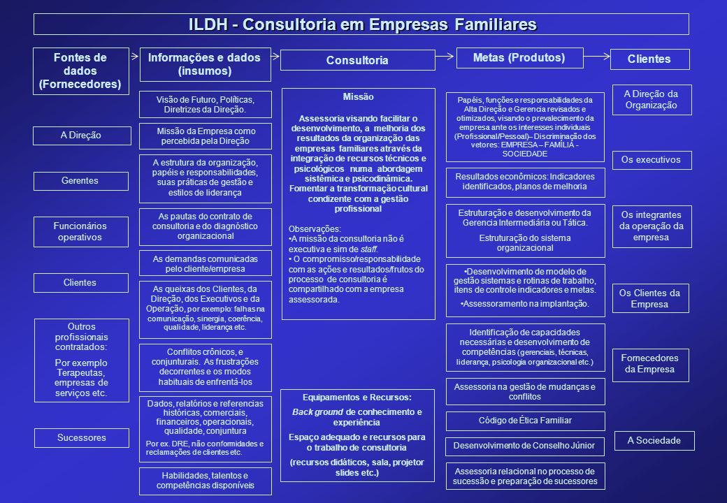 ILDH - Consultoria em Empresas Familiares ILDH - Consultoria em Empresas Familiares Missão Assessoria visando facilitar o desenvolvimento, a melhoria