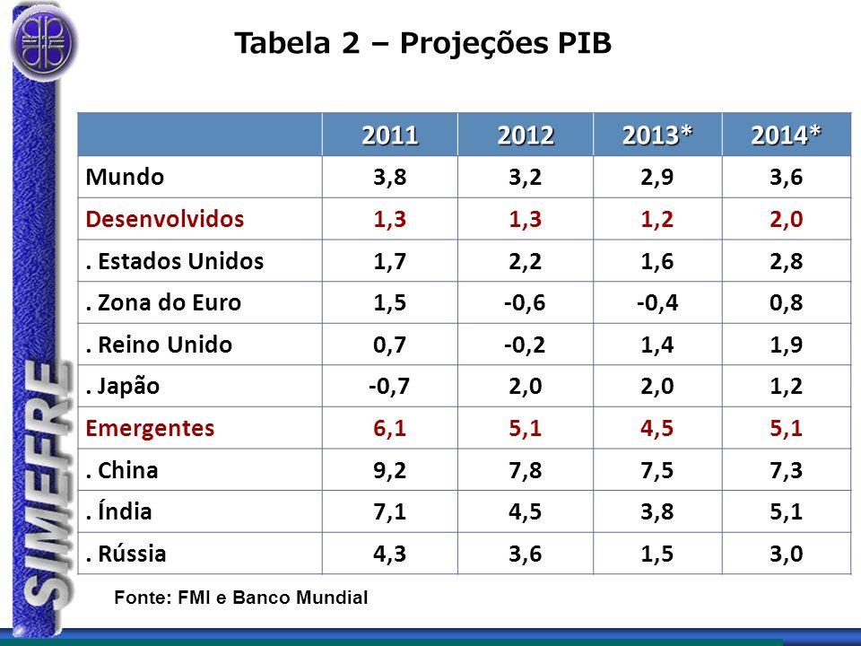 Tabela 2 – Projeções PIB Fonte: FMI e Banco Mundial 201120122013*2014* Mundo3,83,22,93,6 Desenvolvidos1,3 1,22,0.