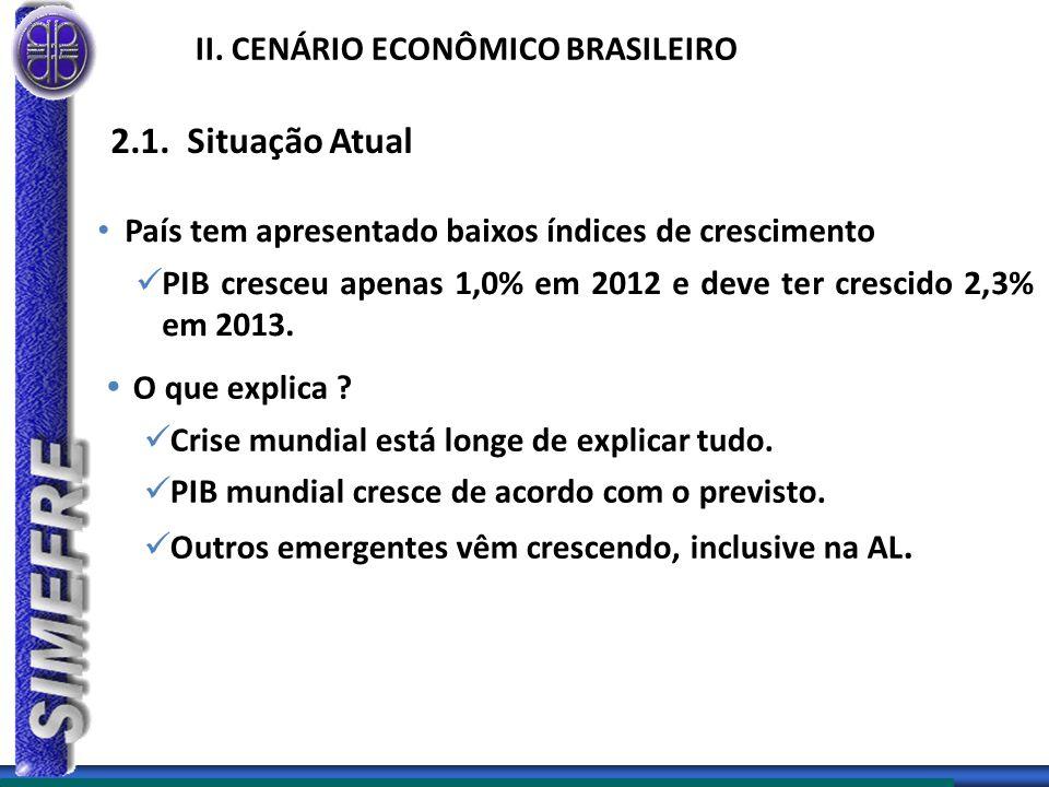 II. CENÁRIO ECONÔMICO BRASILEIRO País tem apresentado baixos índices de crescimento PIB cresceu apenas 1,0% em 2012 e deve ter crescido 2,3% em 2013.