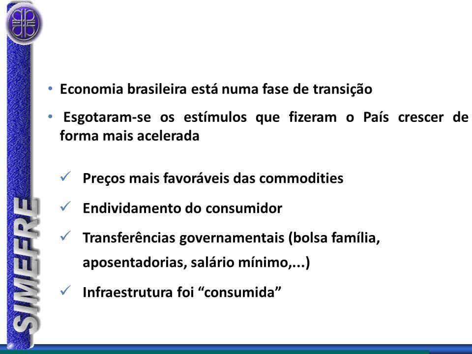 Economia brasileira está numa fase de transição Esgotaram-se os estímulos que fizeram o País crescer de forma mais acelerada Preços mais favoráveis das commodities Endividamento do consumidor Transferências governamentais (bolsa família, aposentadorias, salário mínimo,...) Infraestrutura foi consumida